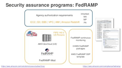 Aws Govcloud Us For Highly Regulated Workloads Aws Public Sector Dod Rmf Ssp Template