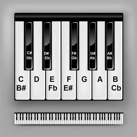 keyboard tutorial on key f piano keys chart for beginner piano students