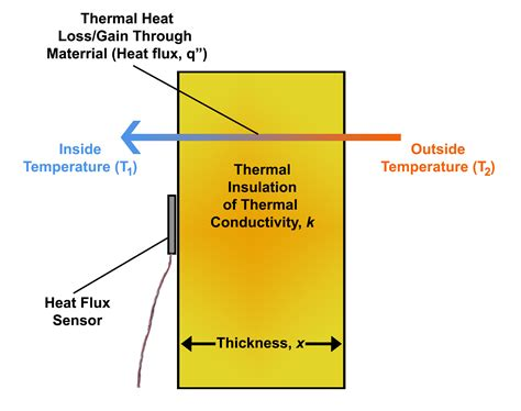 heat thermal heat carspart