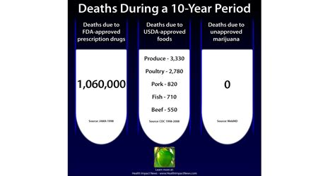 Authorized Opiate Detox Medications by How Cannabis Can Be Used For Safe And Effective Opioid
