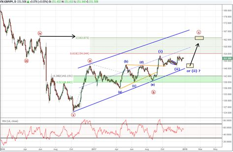 pattern analysis wave bulls excited about gbp jpy longer term elliott wave pattern