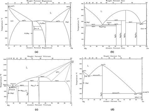 mg sn phase diagram reported phase diagrams for a mg al b mg zn c mg y and d mg sn