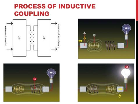 inductive coupling has the shortest range inductive coupling range 28 images projects of electronic witricity the wireless electricity