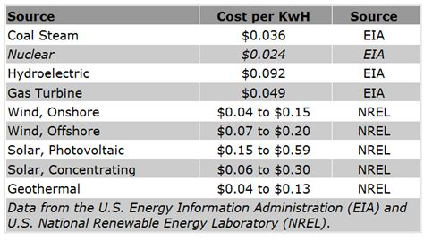 how much does solar power cost per kwh the big nuclear energy lie the market oracle