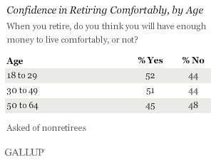 Money Needed To Retire Comfortably by Retiring Comfortably