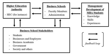 Mba Subject And Development by Conceptual Framework To Support Management Development Of