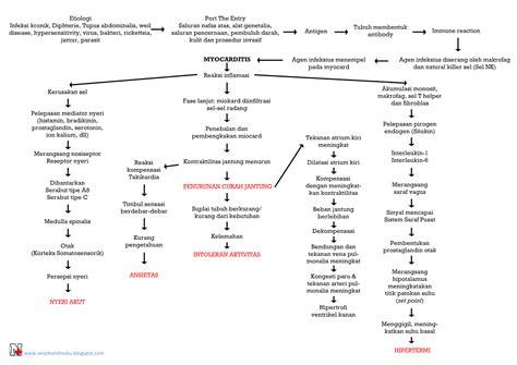 format askep penyakit dalam askep thalasemia pada anak pdf bravobittorrent