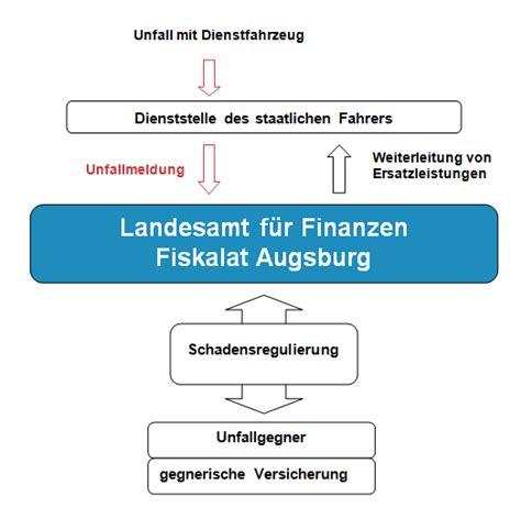 Autoversicherung J Hrlich by Niedlich Mitarbeiter Unfallbericht Vorlage Galerie