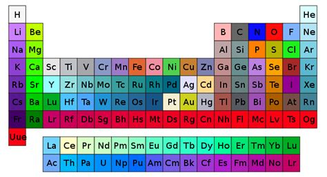 what color is hydrogen file cpk coloring periodic table svg
