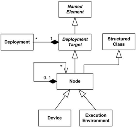 deployment diagram deployment diagrams depict best uml deployment diagrams overview of graphical notation