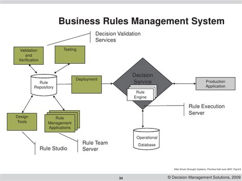 Business Rule Pattern C | using business rules to make processes simpler smarter