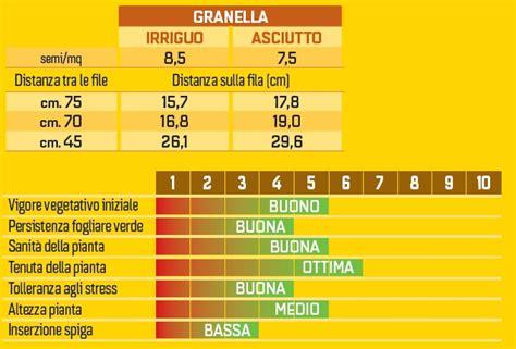 seme napoli sis societ 224 italiana sementi dettaglio prodotti marano