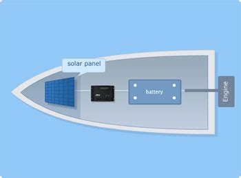 boat battery keeps discharging apex power concepts clean energy solutions solar panel
