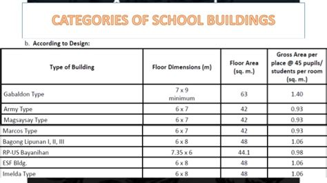 design guidelines for educational facilities physical plant and facilities in educational management