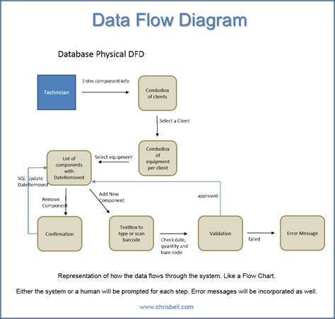 data flow diagram program data flow diagrams dfd diagrams chris bell