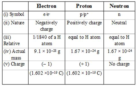 Mass Of Proton And Neutron by Neutron Chemistry