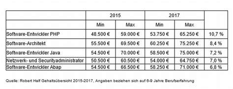 gehalt garten und landschaftsbau bayern was it profis 2017 verdienen k 246 nnen silicon de
