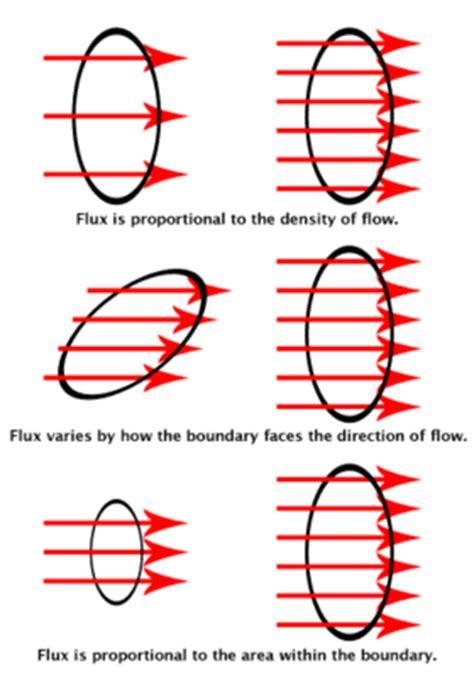 flux diagram flux simple the free encyclopedia