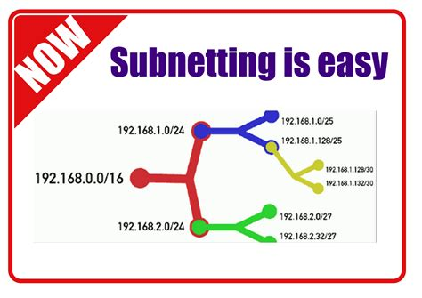 subnetting tutorial subnetting made easy image gallery subnetting