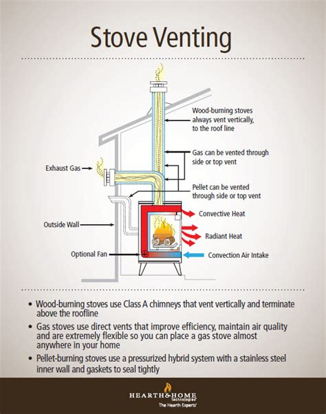 wood gas pellet stove venting demystified harman