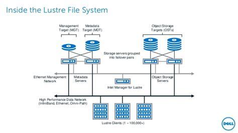 Lustre File System by Dell Lustre Storage Architecture Presentation Mbug 2016