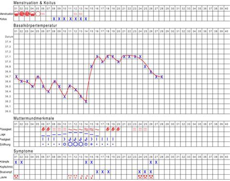 wann ist die empfängnis die temperaturmethode bei nat 252 rlicher familienplanung