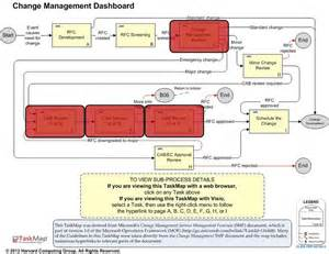 itil change management process template how to create change management templates