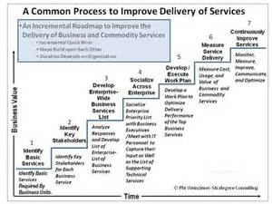 7 steps to excellent service delivery cio
