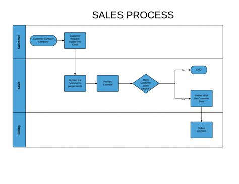 how to create a business process flow chart business process exle flow chart free papillon northwan