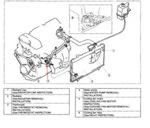 where is the thermostate for the 2003 protege 5 mazda located