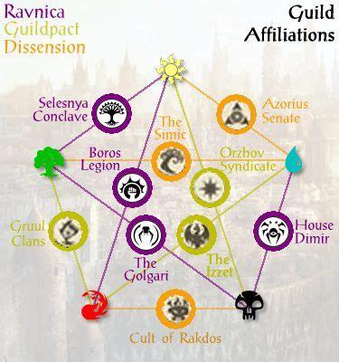 Pb Elemental rav official names of the 10 guilds the rumor mill