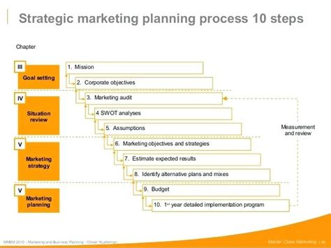 Strategic Planning Mba Notes by Strategic Marketing Planning Process Strategic Planning