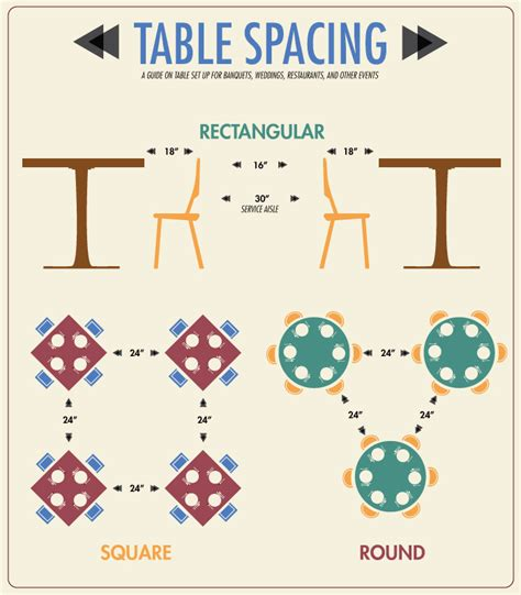 Table Spacing infographic banquet table spacing