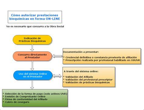 sistema unico de prestaciones familiares consultar autorizaci 243 n online de prestaciones bioqu 237 micas
