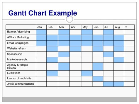 sle gantt chart template marketing gantt chart template 28 images channel