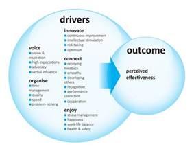 voice leadership 360 degree feedback developing great