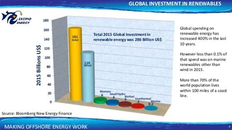 Mba Renewable Energy by Excipio Energy Offshore Renewables 2016