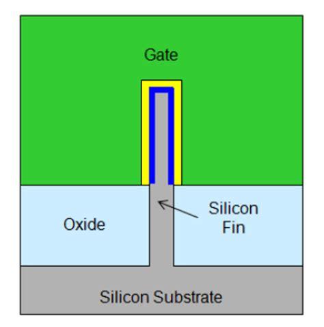 tri gate transistor intel chipworks real chips intel s 22 nm trigate transistors exposed