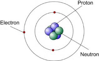 Proton Discoverer Knowledge Atomic Models