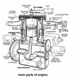 Ignition System Parts And Functions Pdf Unit 1 Jayanthsrit