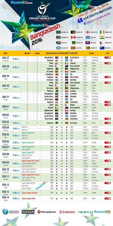 Under 19 World Cup Standings by Kmhouseindia 2016 Icc U 19 Cricket World Cup In