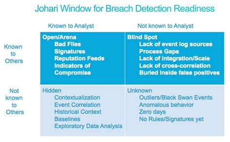 The Open Window Essay by A Model For Evaluating Breach Detection Readiness