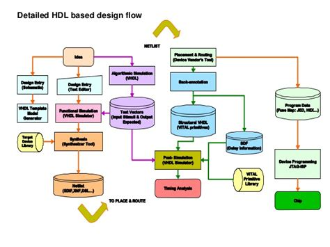 layout in vlsi design what is schematic design in vlsi design of vlsi systems