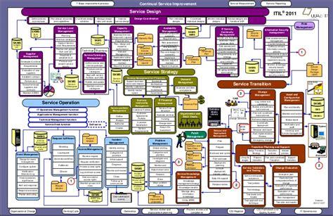 itil model diagram 09 q7 itil 2011 overview diagram english 1111071