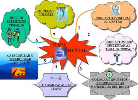 Modelo Curriculum Teatral Mapas Mentales Sigoaprendiendo Org