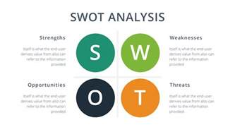 Swot Template For Powerpoint by Swot Analysis Slides Template Free Docs