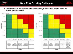 Risk Scoring Matrix Template by Cosr Risk And Risk Tool Overview