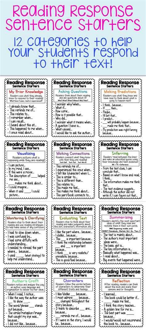 Reading Response Sentence Stems And Starters Ultimate