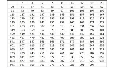 tavole dei numeri tutti i segreti dei numeri primi repubblica it