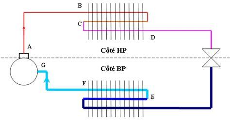 diagramme enthalpique r134a explication le circuit frigorifique